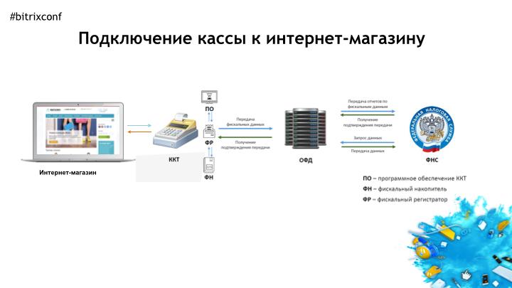 6-voloshin-internet-magazin-i-kassy-fz-54 2.010